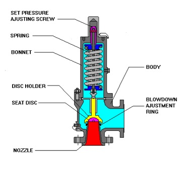 Well Pump Control Schematic on pressure pensated flow control valve