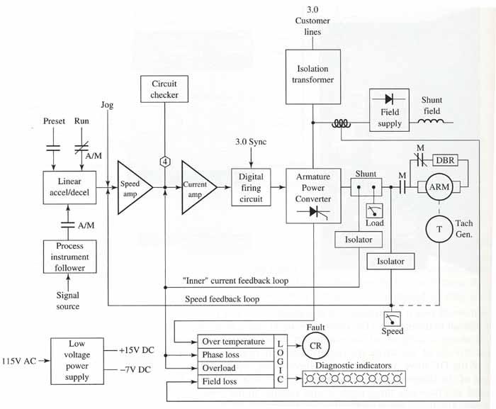 file block diagram dc drive jpg solidswiki rh solidswiki com Basic Ignition Wiring Diagram Starter Solenoid Wiring Diagram