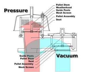 Vacuum Relief Valves Solidswiki